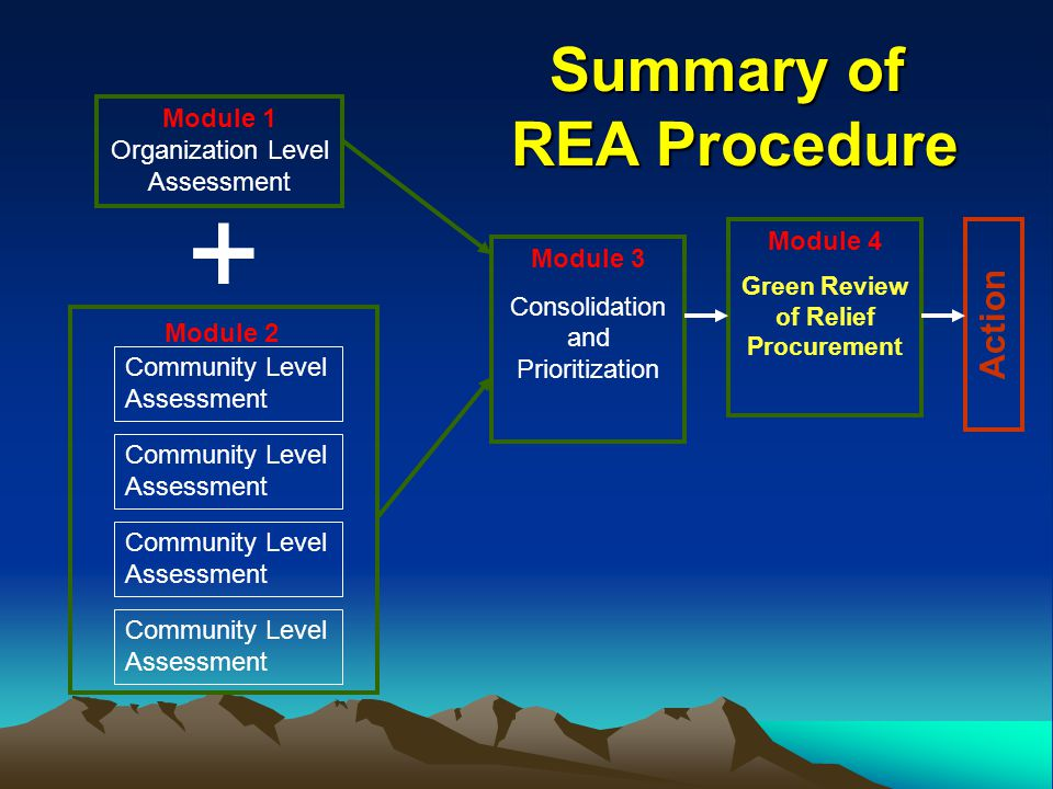 Module 1 Organization Level Assessment + Module 3 Consolidation and Prioritization Module 4 Green Review of Relief Procurement Action Community Level Assessment Module 2 Summary of REA Procedure REA Procedure