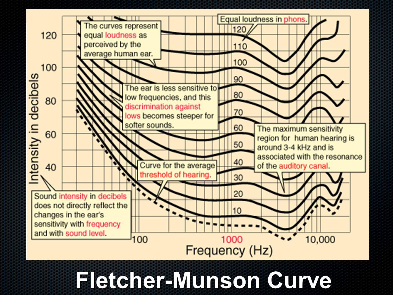 Fletcher-Munson Curve