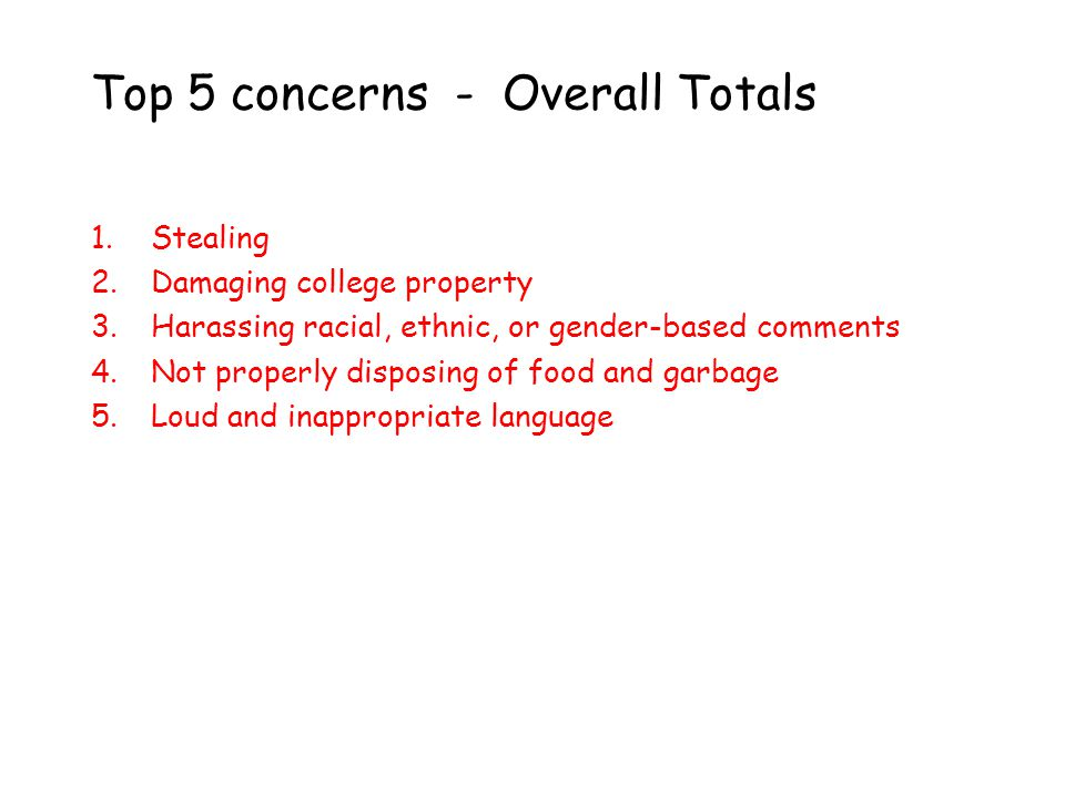 1.Stealing 2.Damaging college property 3.Harassing racial, ethnic, or gender-based comments 4.Not properly disposing of food and garbage 5.Loud and inappropriate language Top 5 concerns - Overall Totals