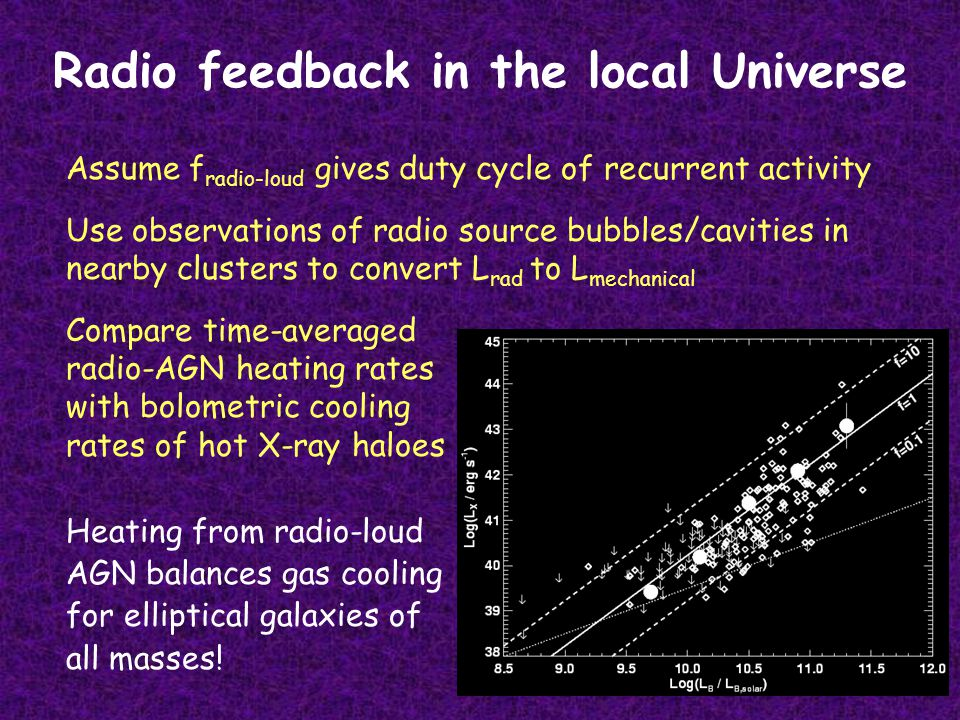 Radio feedback in the local Universe Assume f radio-loud gives duty cycle of recurrent activity Use observations of radio source bubbles/cavities in nearby clusters to convert L rad to L mechanical Compare time-averaged radio-AGN heating rates with bolometric cooling rates of hot X-ray haloes Heating from radio-loud AGN balances gas cooling for elliptical galaxies of all masses!