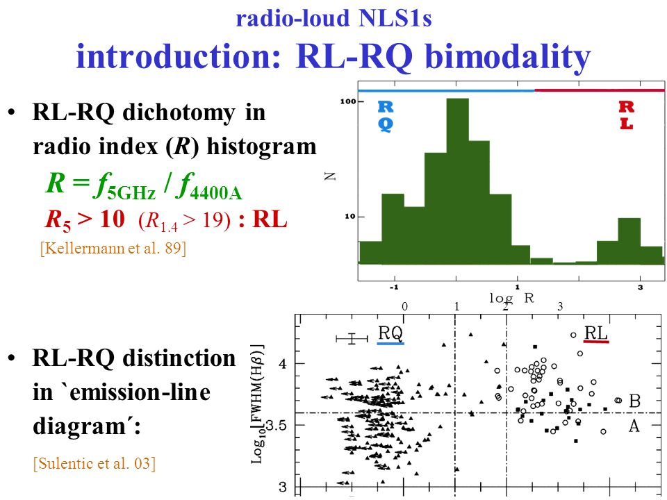 radio-loud NLS1s introduction: RL-RQ bimodality RL-RQ dichotomy in radio index (R) histogram R = f 5GHz / f 4400A R 5 > 10 (R 1.4 > 19) : RL [Kellermann et al.