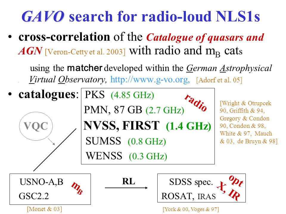 GAVO GAVO search for radio-loud NLS1s cross-correlation of the Catalogue of quasars and AGN [Veron-Cetty et al.