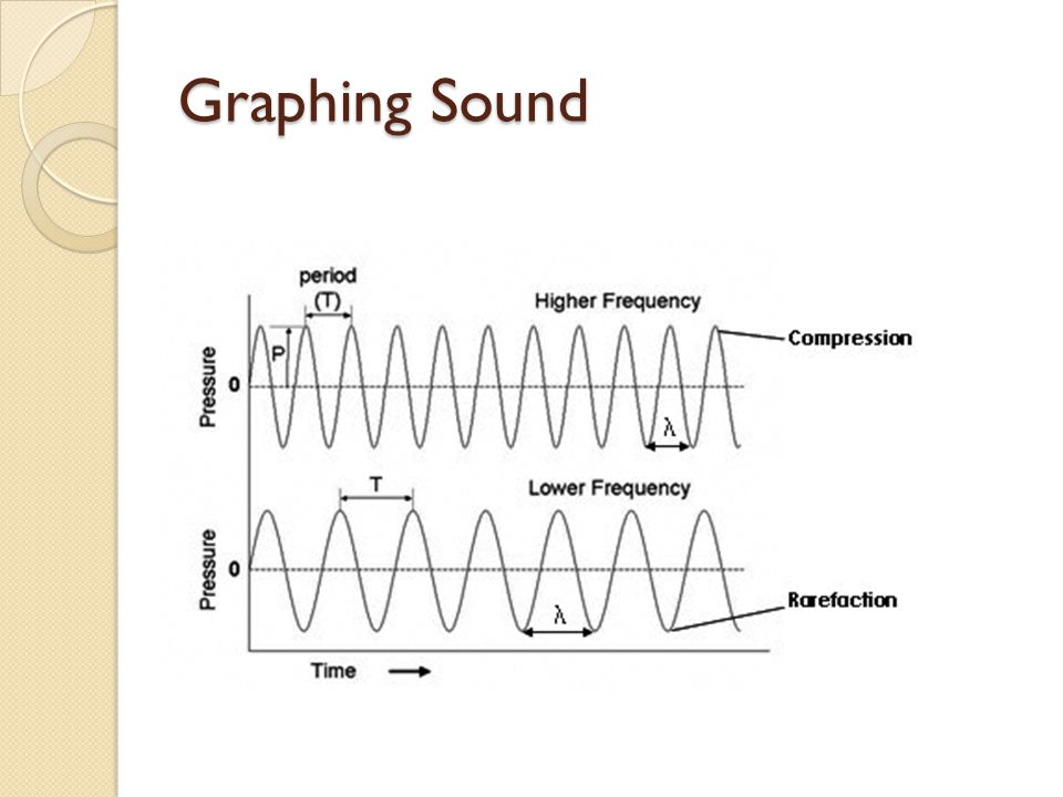 Graphing Sound