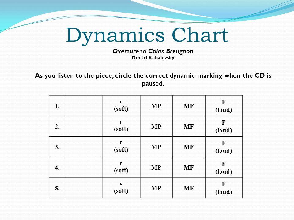 Dynamics Chart 1. P (soft) MPMF F (loud) 2. P (soft) MPMF F (loud) 3.