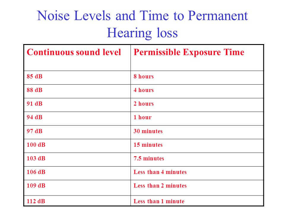 Noise Levels and Time to Permanent Hearing loss Continuous sound levelPermissible Exposure Time 85 dB8 hours 88 dB4 hours 91 dB2 hours 94 dB1 hour 97 dB30 minutes 100 dB15 minutes 103 dB7.5 minutes 106 dBLess than 4 minutes 109 dBLess than 2 minutes 112 dBLess than 1 minute