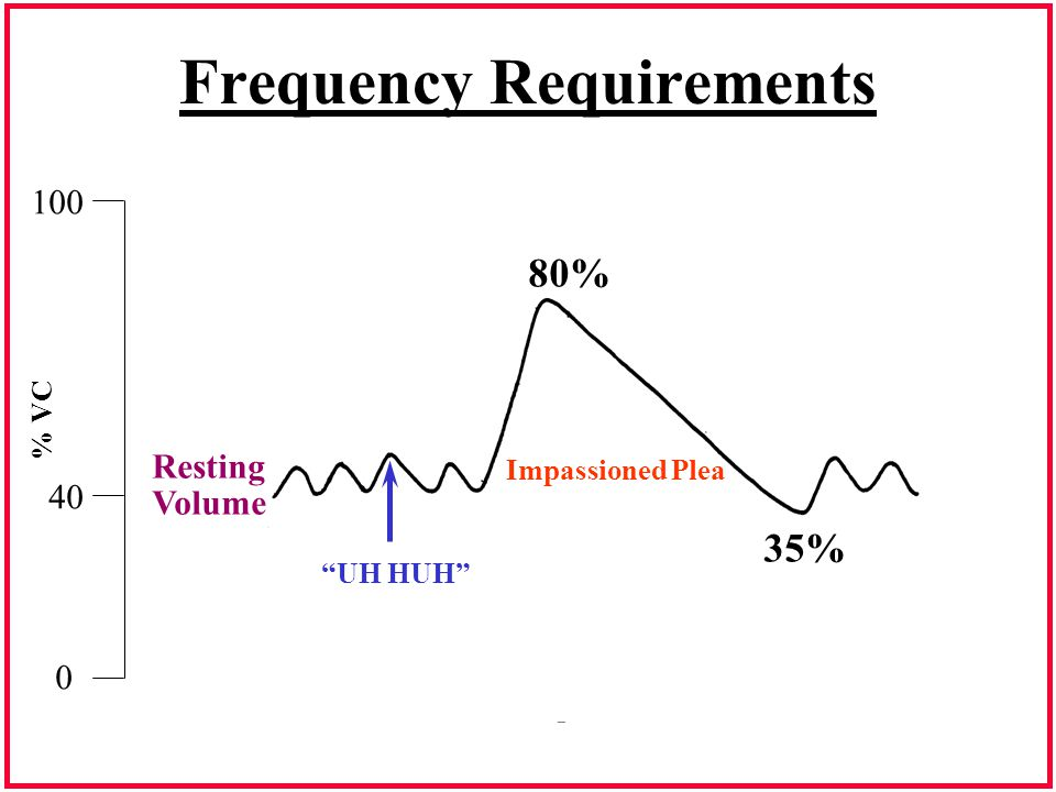 "Frequency Requirements 0 40 100 Resting Volume ""UH HUH"" 80% Impassioned Plea 35% % VC"