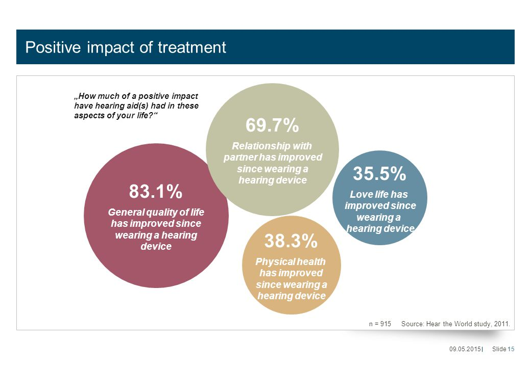 Positive impact of treatment n = 915 Source: Hear the World study, 2011.