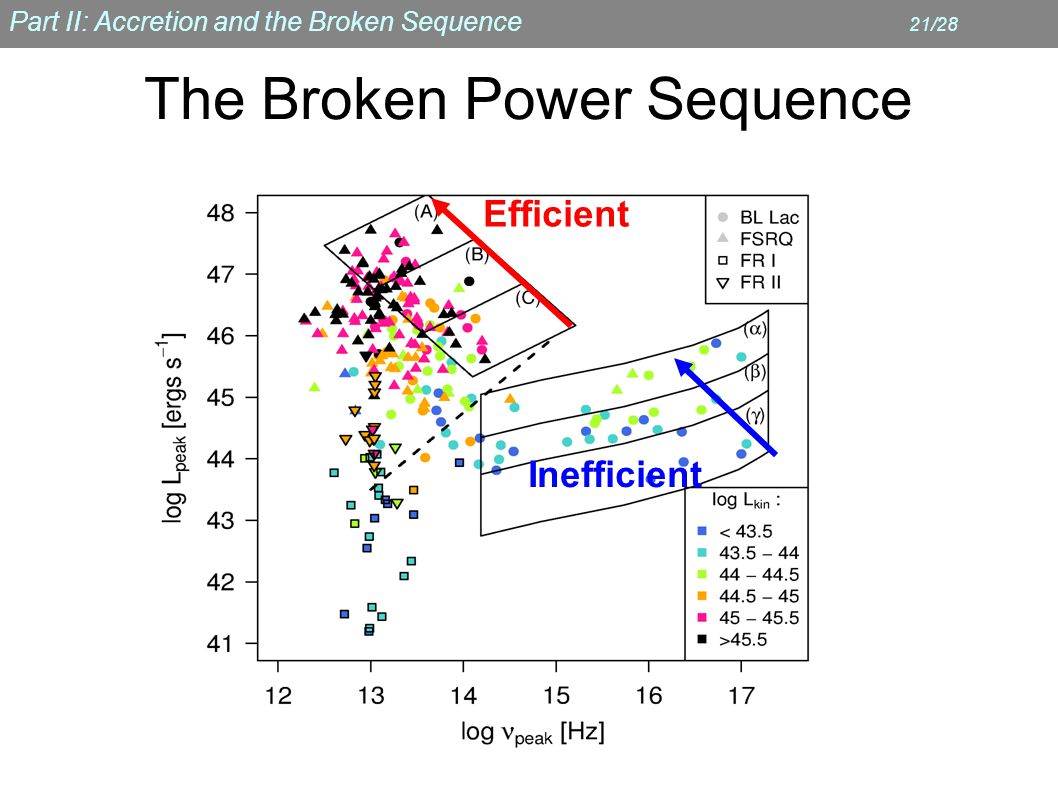 Part II: Accretion and the Broken Sequence 21/28 The Broken Power Sequence Inefficient Efficient