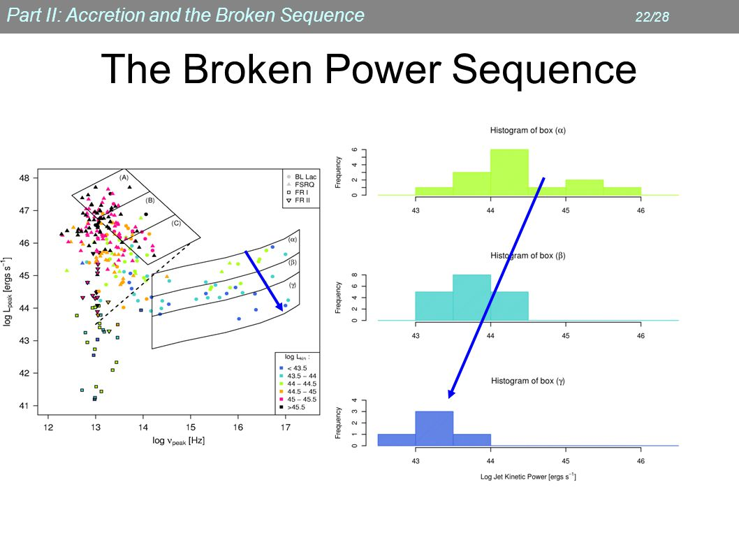Part II: Accretion and the Broken Sequence 22/28 The Broken Power Sequence