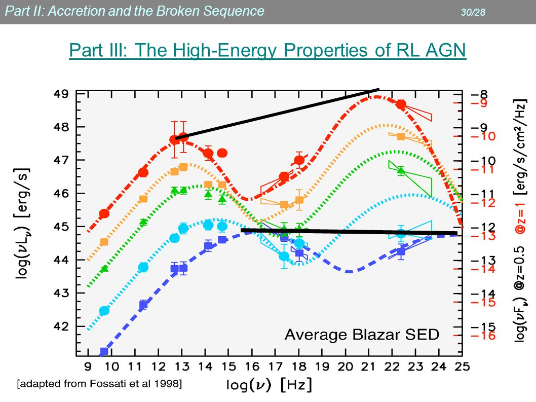 Part II: Accretion and the Broken Sequence 30/28 Part III: The High-Energy Properties of RL AGN