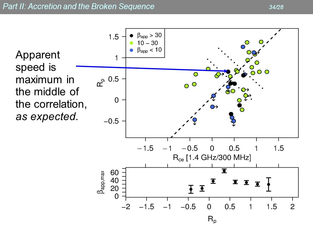 Part II: Accretion and the Broken Sequence 34/28 Apparent speed is maximum in the middle of the correlation, as expected.