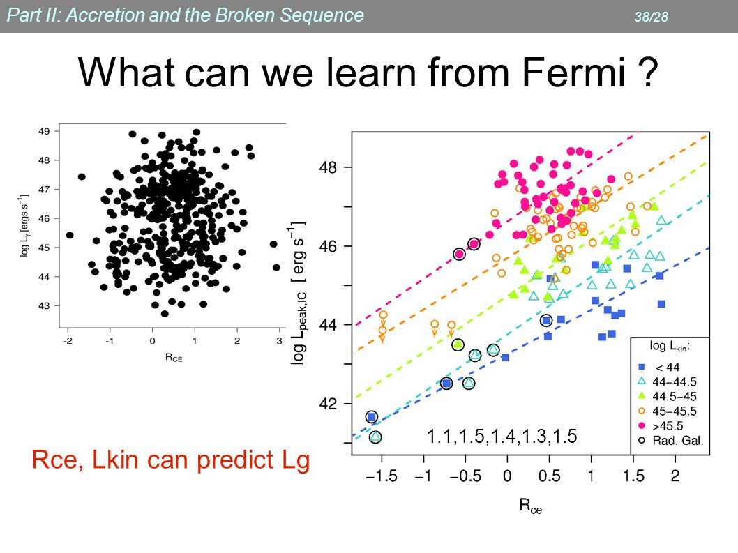 Part II: Accretion and the Broken Sequence 38/28 What can we learn from Fermi .