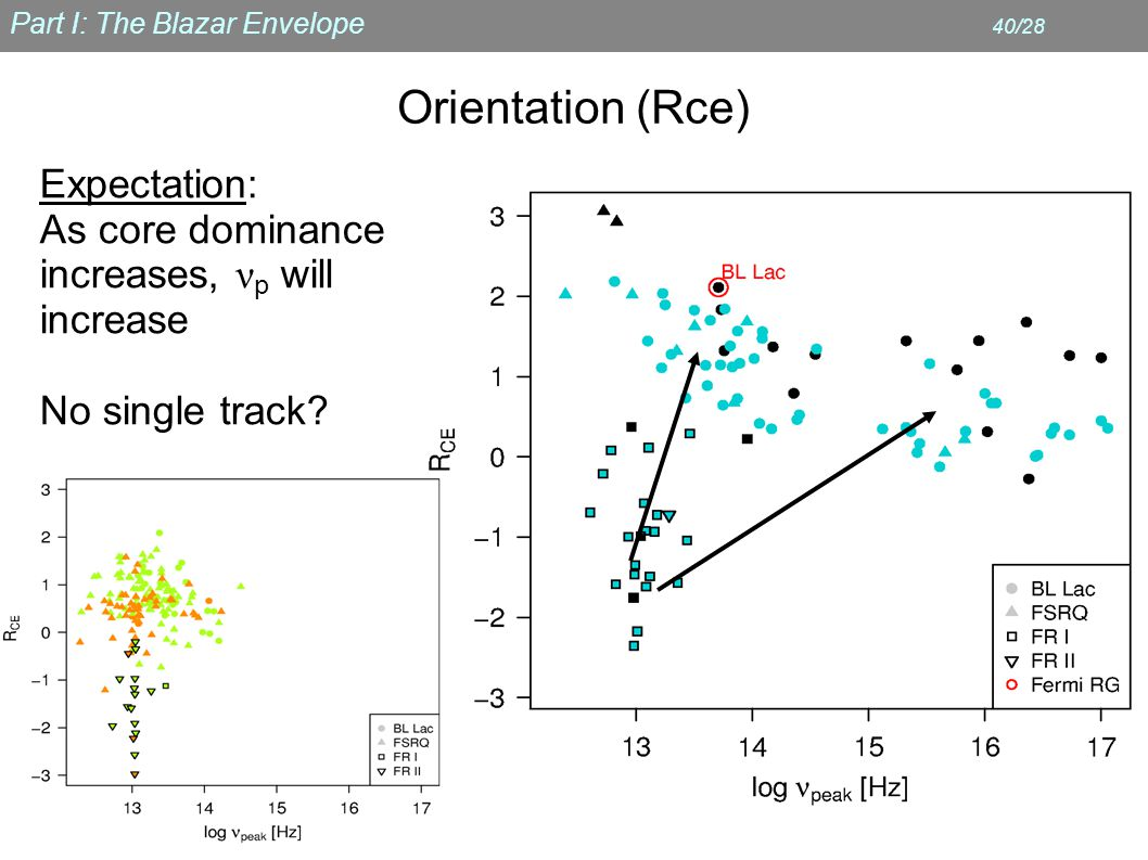 Part I: The Blazar Envelope 40/28 Orientation (Rce) Expectation: As core dominance increases, ν p will increase No single track
