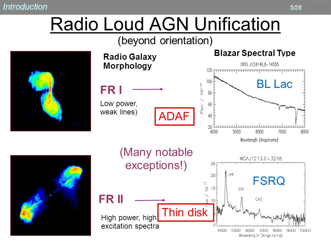 5/26 Introduction 5/28 Radio Loud AGN Unification (beyond orientation) FR I FR II Radio Galaxy Morphology Blazar Spectral Type Low power, weak lines) High power, high excitation spectra FSRQ BL Lac (Many notable exceptions!) ADAF Thin disk