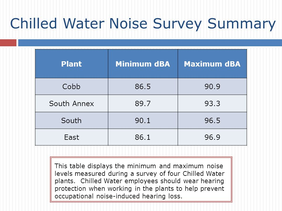 Chilled Water Noise Survey Summary This table displays the minimum and maximum noise levels measured during a survey of four Chilled Water plants.