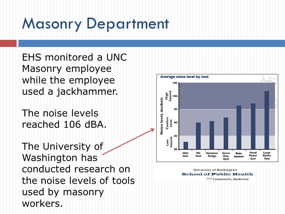 Masonry Department EHS monitored a UNC Masonry employee while the employee used a jackhammer.