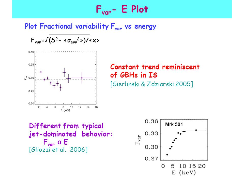 F var - E Plot Plot Fractional variability F var vs energy F var =√(S 2 - )/ Different from typical jet-dominated behavior: F var α E [Gliozzi et al.