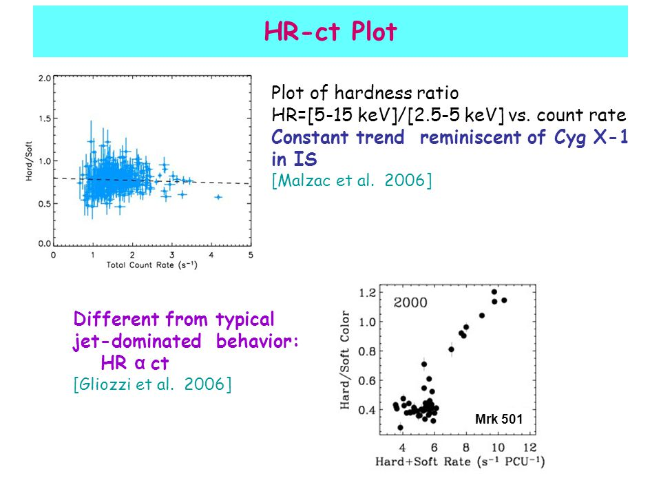 HR-ct Plot Plot of hardness ratio HR=[5-15 keV]/[2.5-5 keV] vs.