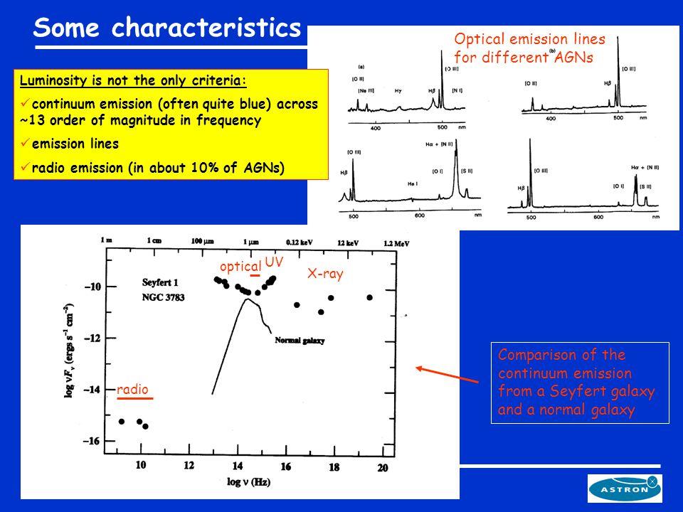 Type 2 (narrow line) Type 1 (broad line) Type 0 (unusual) Radio quiet Seyfert 2Seyfert 1 ?QuasarsBAL QSO.