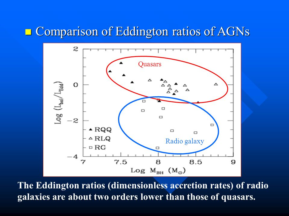 Comparison of Eddington ratios of AGNs Comparison of Eddington ratios of AGNs The Eddington ratios (dimensionless accretion rates) of radio galaxies are about two orders lower than those of quasars.