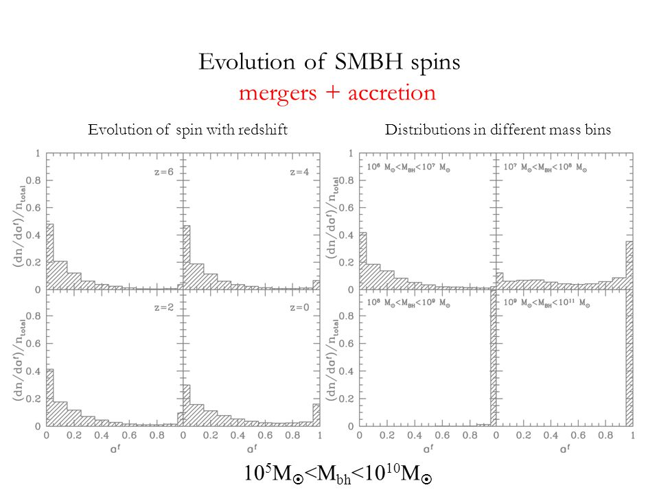 Evolution of SMBH spins Evolution of spin with redshiftDistributions in different mass bins mergers + accretion 10 5 M  <M bh <10 10 M 