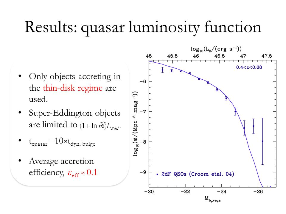 Results: quasar luminosity function Only objects accreting in the thin-disk regime are used.