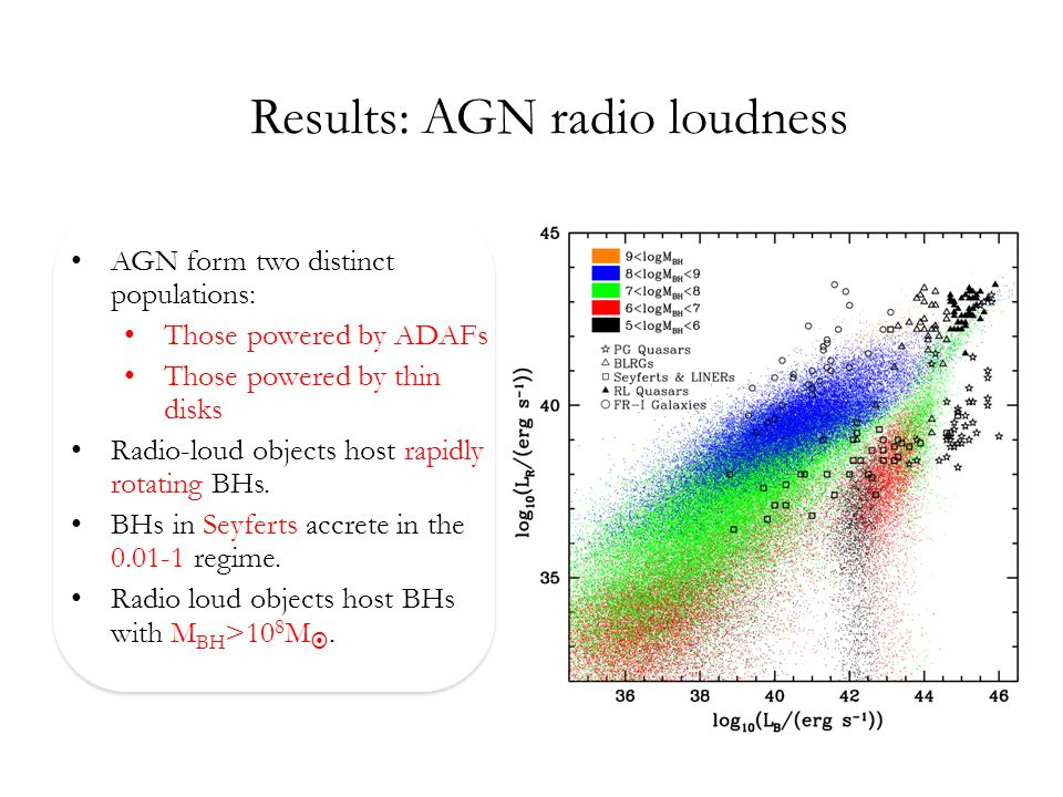 Results: AGN radio loudness AGN form two distinct populations: Those powered by ADAFs Those powered by thin disks Radio-loud objects host rapidly rotating BHs.