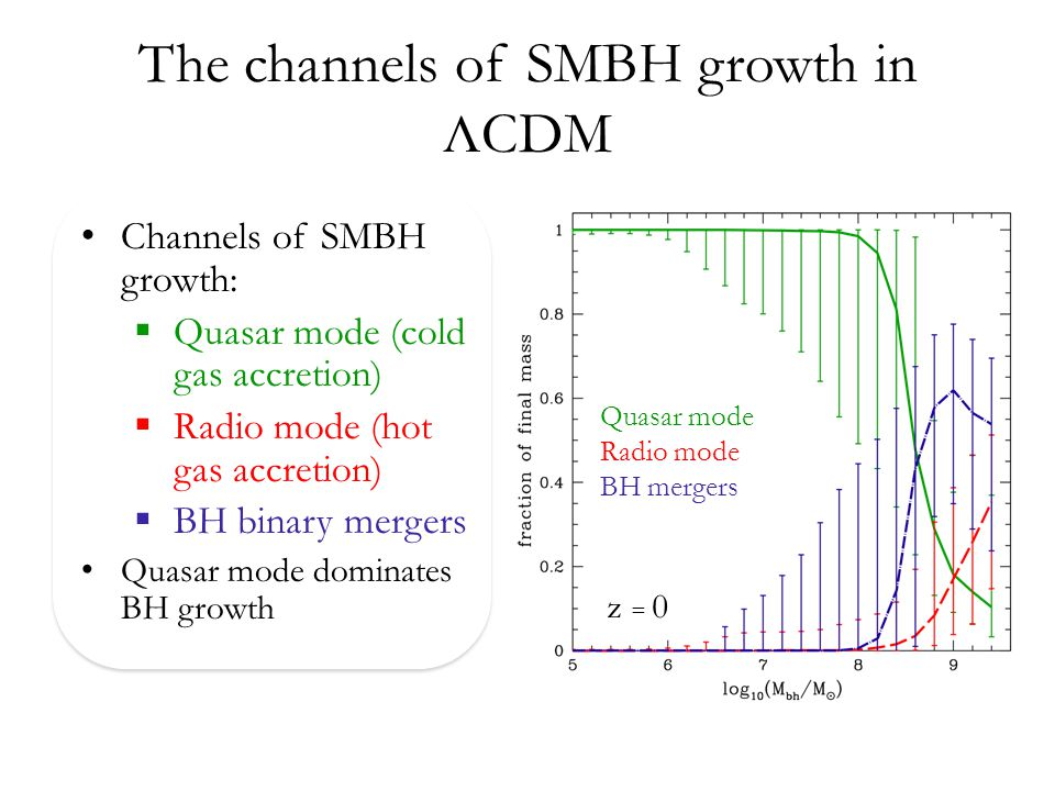 Accretion rates BHs accrete more efficiently at high redshifts.