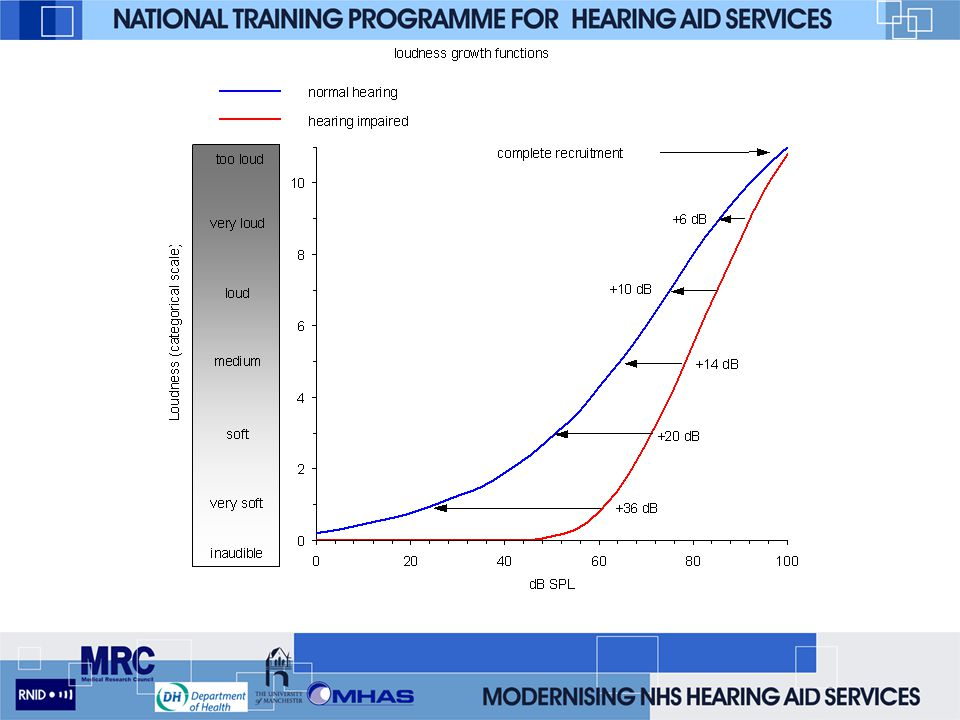 References –Dillon, H. (2001) Hearing Aids, Thieme –Sandlin, R.E. (2000) Hearing Aid Amplification, Singular –Vonlanthen, A. (2000) Hearing Instrument