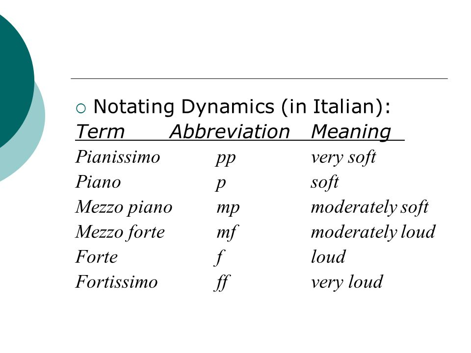  Notating Dynamics (in Italian): TermAbbreviationMeaning Pianissimoppvery soft Pianopsoft Mezzo pianompmoderately soft Mezzo fortemfmoderately loud Fortefloud Fortissimoffvery loud