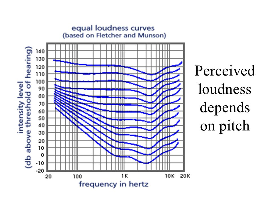 Perceived loudness depends on pitch