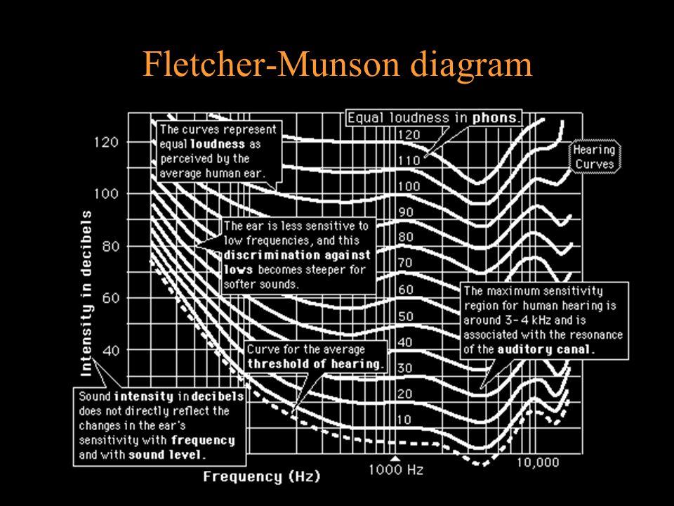 Fletcher-Munson diagram