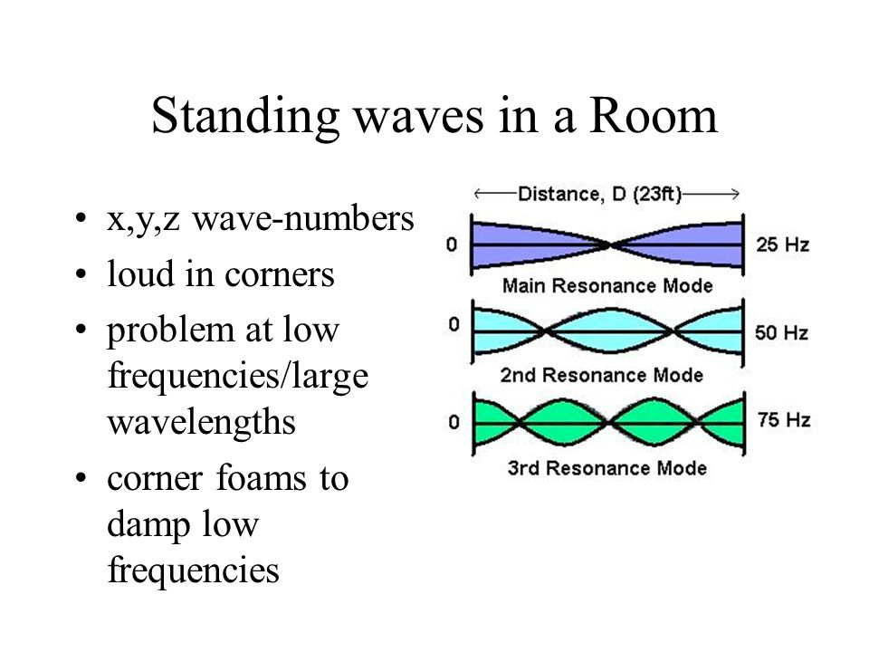 Standing waves in a Room x,y,z wave-numbers loud in corners problem at low frequencies/large wavelengths corner foams to damp low frequencies