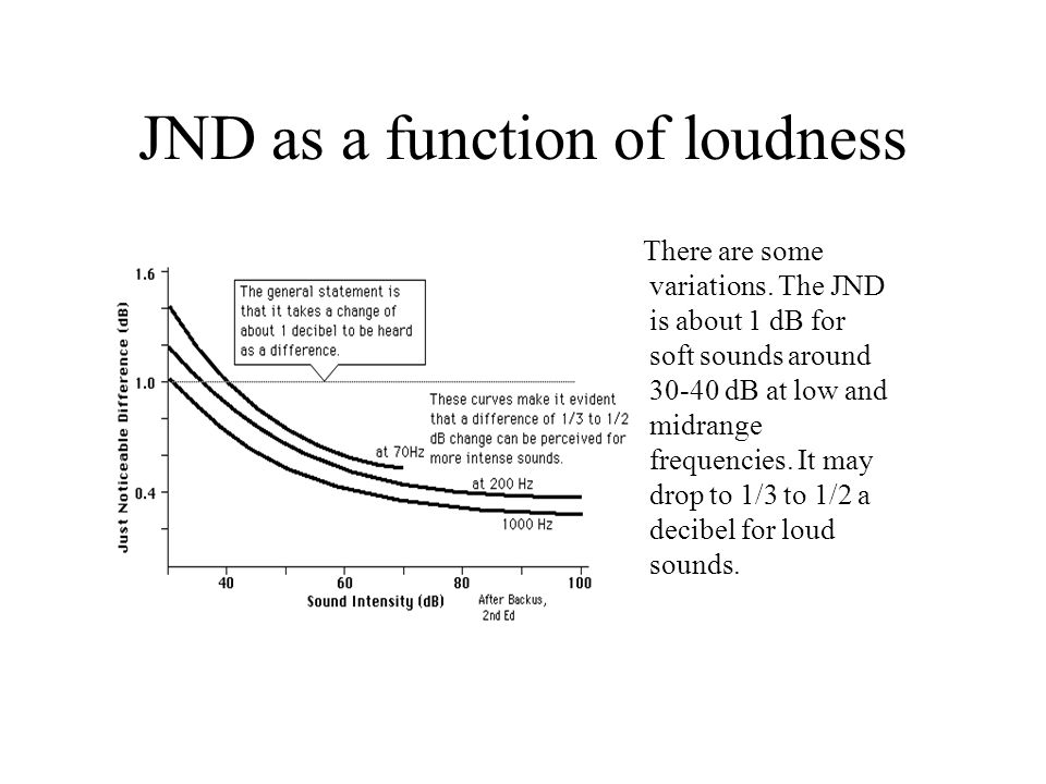 JND as a function of loudness There are some variations. The JND is about 1 dB for soft sounds around 30-40 dB at low and midrange frequencies. It may