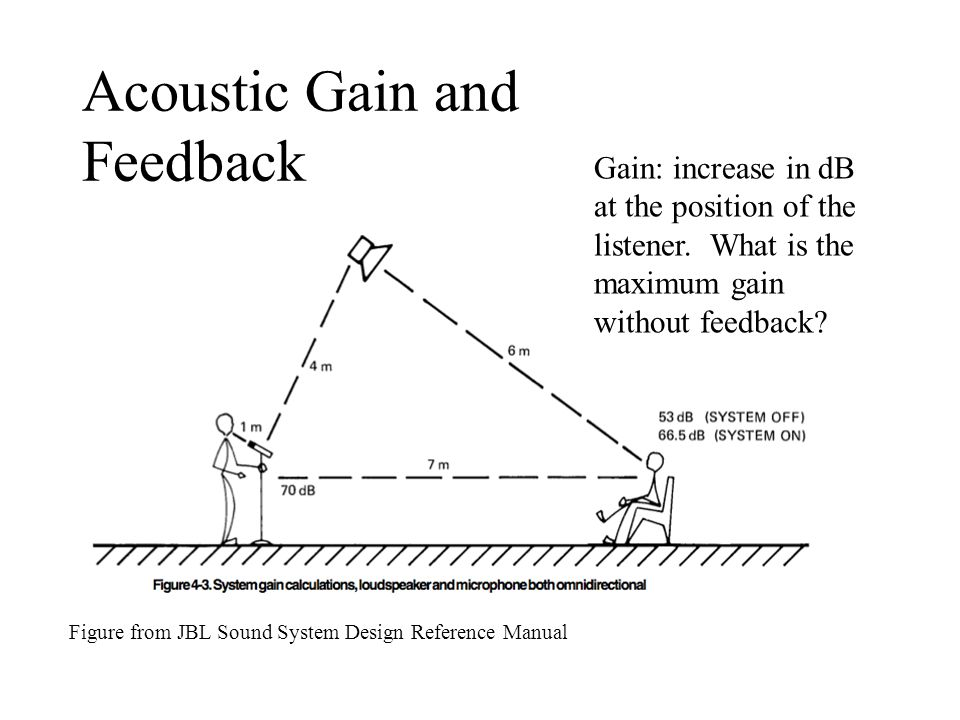 Acoustic Gain and Feedback Figure from JBL Sound System Design Reference Manual Gain: increase in dB at the position of the listener. What is the maxi
