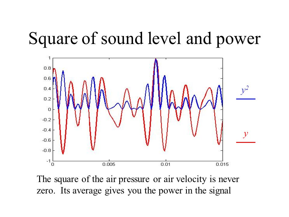 Square of sound level and power y2y2 y The square of the air pressure or air velocity is never zero. Its average gives you the power in the signal