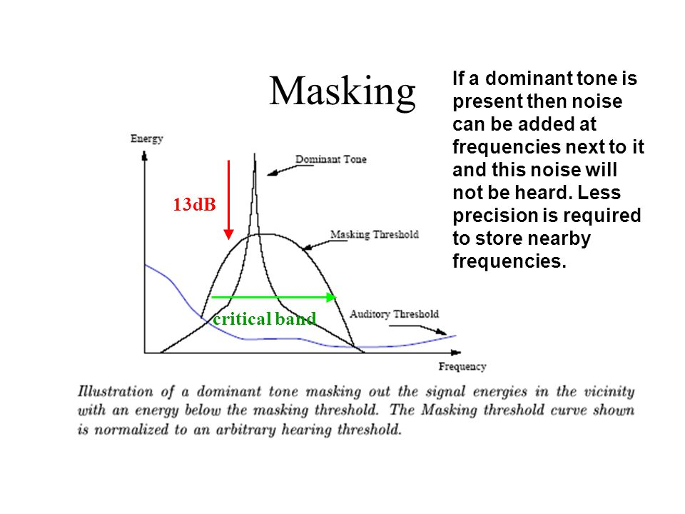 Masking If a dominant tone is present then noise can be added at frequencies next to it and this noise will not be heard. Less precision is required t