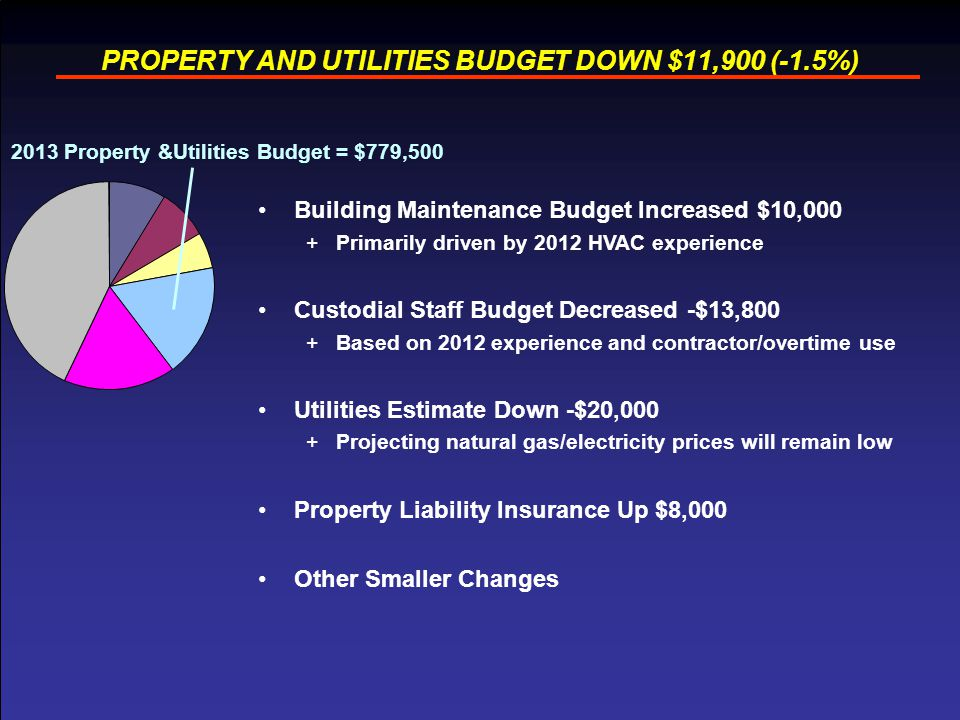 12 PROPERTY AND UTILITIES BUDGET DOWN $11,900 (-1.5%) Building Maintenance Budget Increased $10,000 +Primarily driven by 2012 HVAC experience Custodia