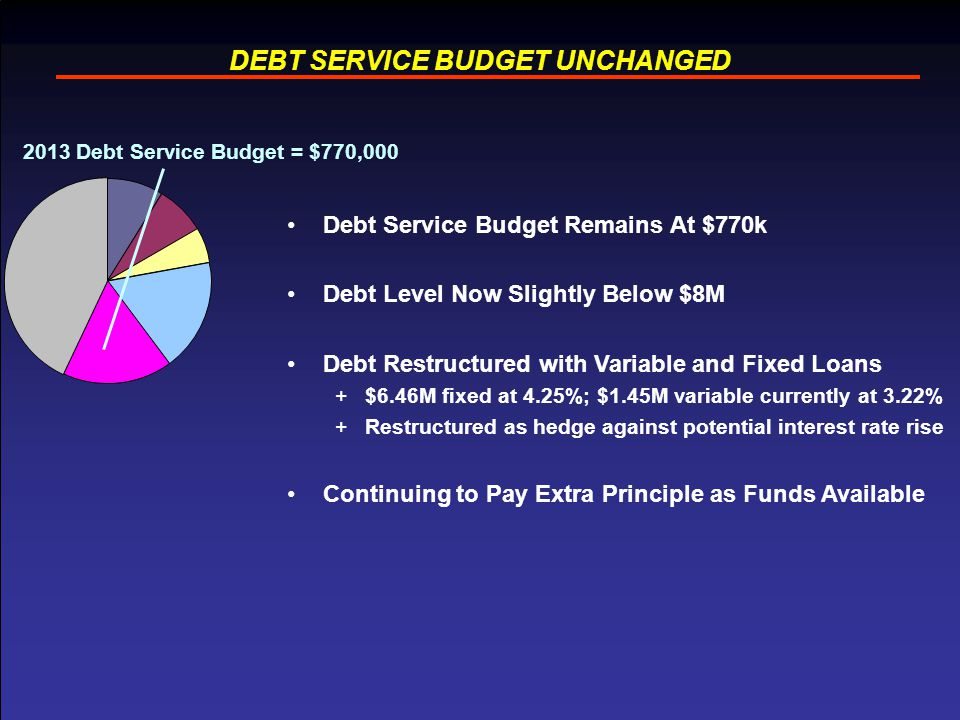 13 DEBT SERVICE BUDGET UNCHANGED Debt Service Budget Remains At $770k Debt Level Now Slightly Below $8M Debt Restructured with Variable and Fixed Loans +$6.46M fixed at 4.25%; $1.45M variable currently at 3.22% +Restructured as hedge against potential interest rate rise Continuing to Pay Extra Principle as Funds Available 2013 Debt Service Budget = $770,000