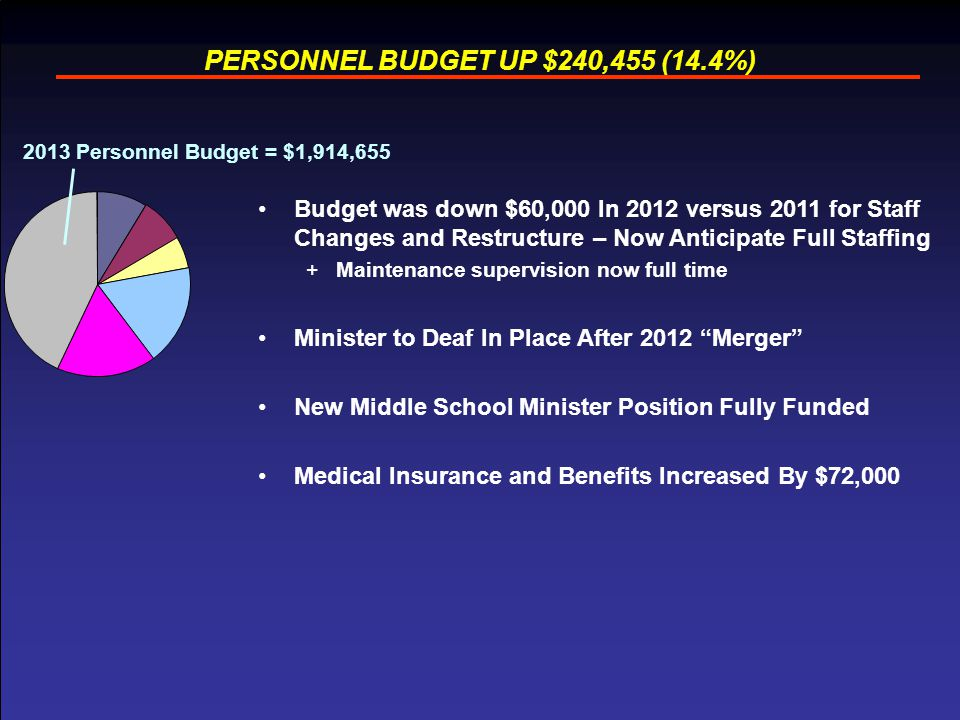 14 PERSONNEL BUDGET UP $240,455 (14.4%) Budget was down $60,000 In 2012 versus 2011 for Staff Changes and Restructure – Now Anticipate Full Staffing +Maintenance supervision now full time Minister to Deaf In Place After 2012 Merger New Middle School Minister Position Fully Funded Medical Insurance and Benefits Increased By $72,000 2013 Personnel Budget = $1,914,655