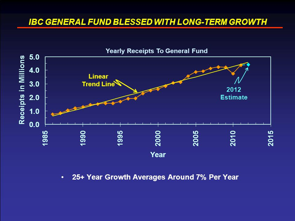 5 IBC GENERAL FUND BLESSED WITH LONG-TERM GROWTH 25+ Year Growth Averages Around 7% Per Year Yearly Receipts To General Fund 2012 Estimate Linear Trend Line