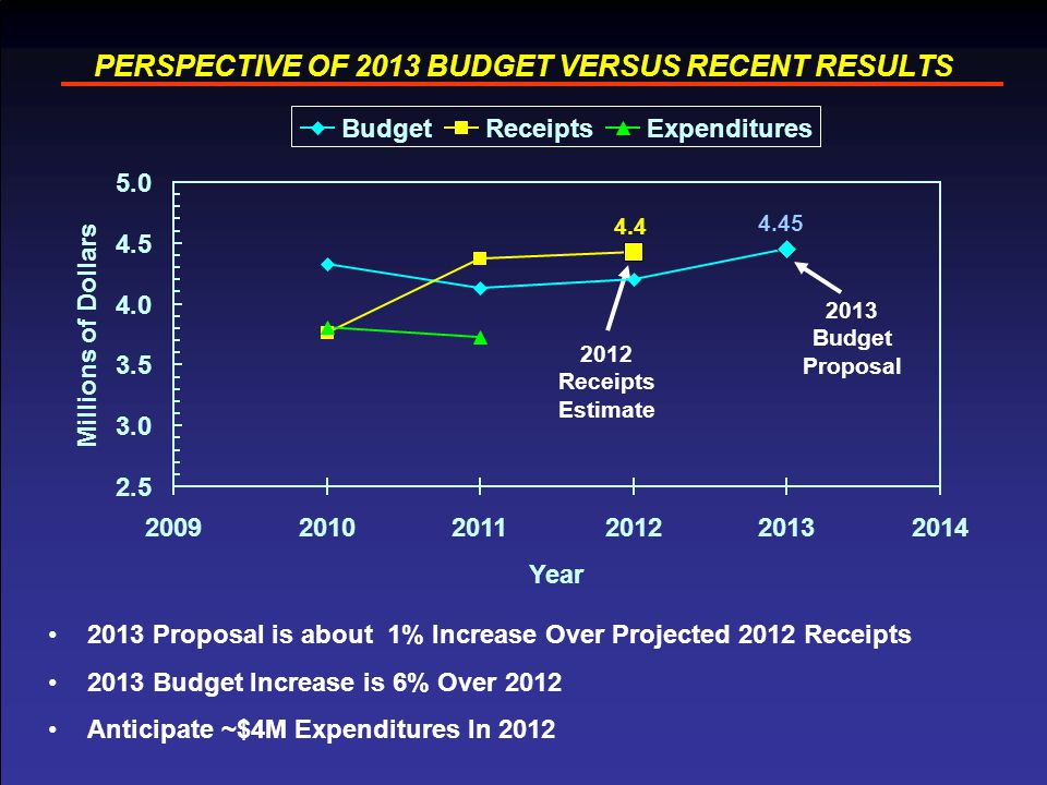 6 PERSPECTIVE OF 2013 BUDGET VERSUS RECENT RESULTS 2013 Proposal is about 1% Increase Over Projected 2012 Receipts 2013 Budget Increase is 6% Over 2012 Anticipate ~$4M Expenditures In 2012 2013 Budget Proposal 2012 Receipts Estimate 4.4 4.45 2.5 3.0 3.5 4.0 4.5 5.0 200920102011201220132014 Year Millions of Dollars BudgetReceiptsExpenditures