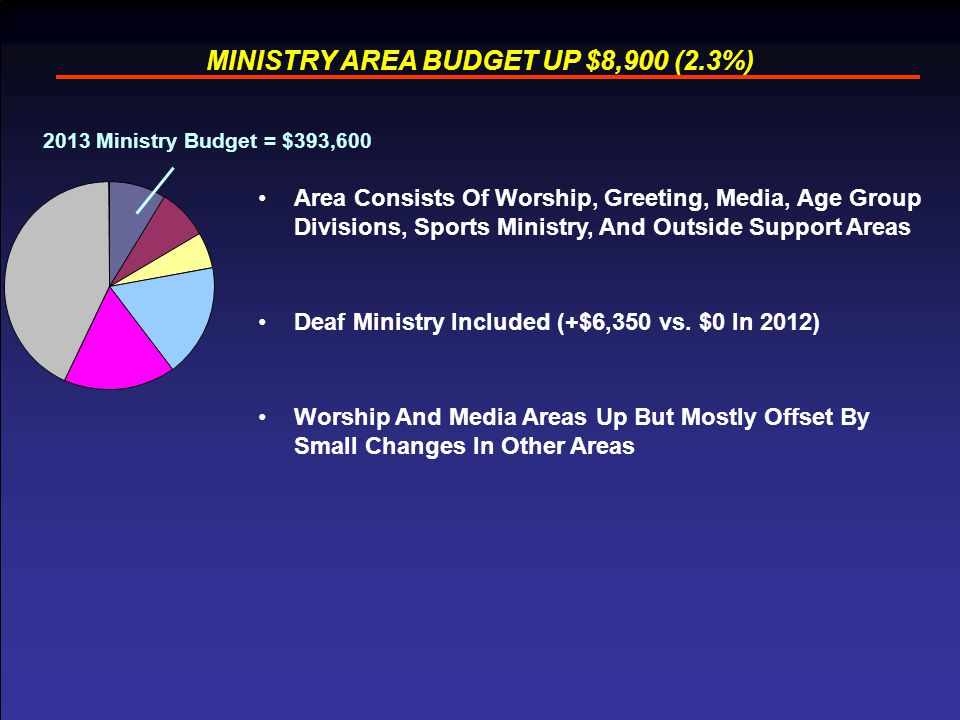 9 MINISTRY AREA BUDGET UP $8,900 (2.3%) Area Consists Of Worship, Greeting, Media, Age Group Divisions, Sports Ministry, And Outside Support Areas Deaf Ministry Included (+$6,350 vs.