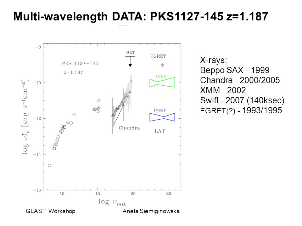 GLAST WorkshopAneta Siemiginowska Multi-wavelength DATA: PKS1127-145 z=1.187 X-rays: Beppo SAX - 1999 Chandra - 2000/2005 XMM - 2002 Swift - 2007 (140