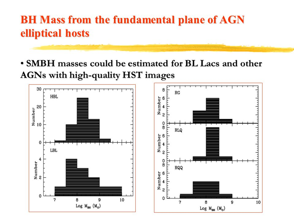 BH Mass from the fundamental plane of AGN elliptical hosts SMBH masses could be estimated for BL Lacs and other AGNs with high-quality HST images SMBH