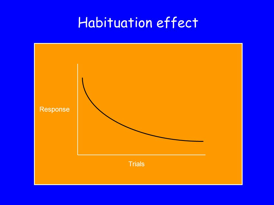 Habituation effect Trials Response