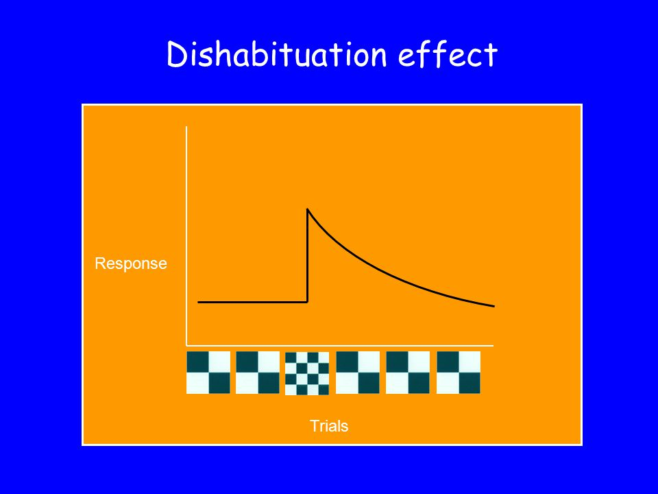 Dishabituation effect Trials Response
