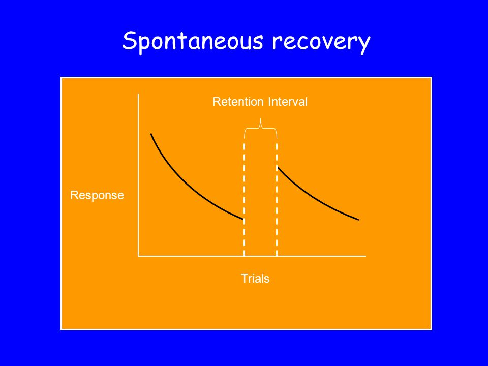 Spontaneous recovery Trials Response Retention Interval