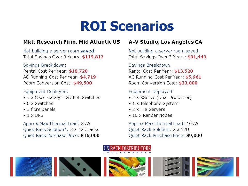 ROI Scenarios Mkt.
