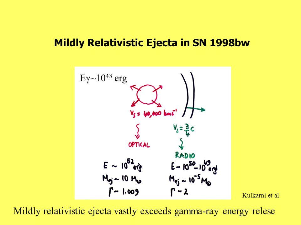 Mildly Relativistic Ejecta in SN 1998bw Kulkarni et al E  ~10 48 erg Mildly relativistic ejecta vastly exceeds gamma-ray energy relese